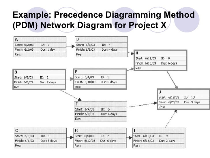 Tid chapter 6 introduction to microsoft project 48 example precedence diagramming ccuart Gallery