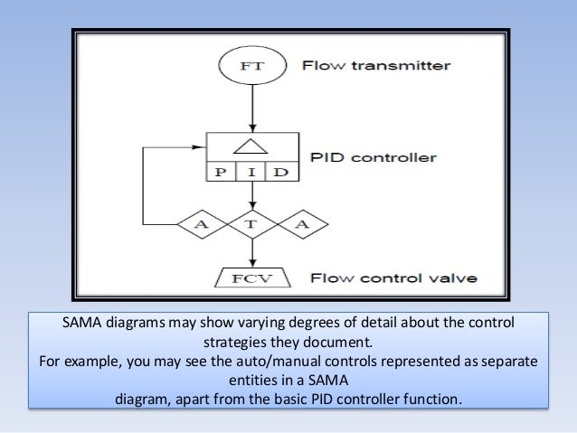 instrumentation docments rh slideshare net Sama Drawing Symbols Sama Logic Symbols