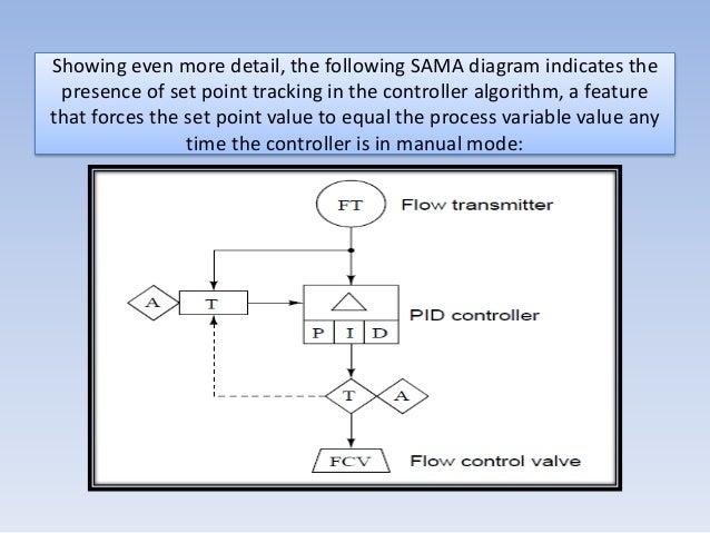 instrumentation docments