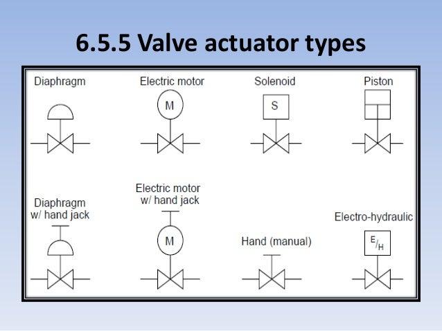 instrumentation docments rh slideshare net Siemens Sama Diagram Symbol Library sama logic diagram symbols