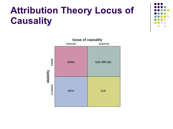 Attribution Theory Locus of Causality