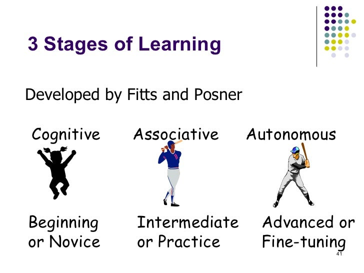 3 Stages of Learning Developed by Fitts and Posner Beginning or Novice Intermediate or Practice Advanced or Fine-tuning Co...