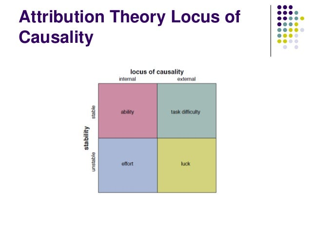 Attribution Theory  Performers who apply the attribution theory tend to show self-serving bias. Explain
