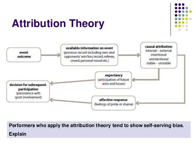 Attribution Theory Explained     Attribution Theory Locus of causality Different Types of Attribution