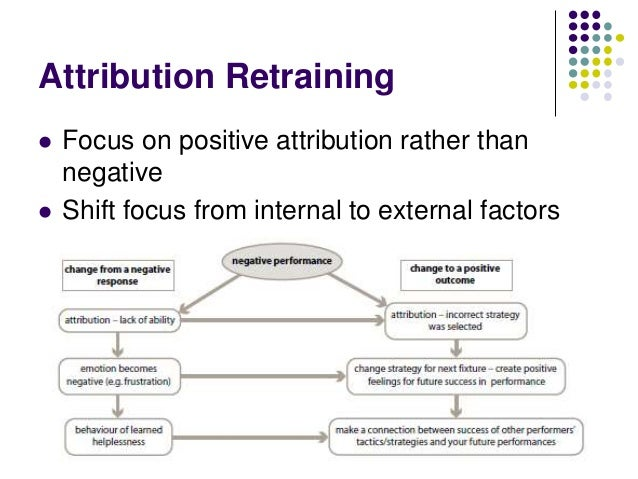 How can you/your coach positively effect the locus of causality?        Change tactics Blame equipment Use a positiv...