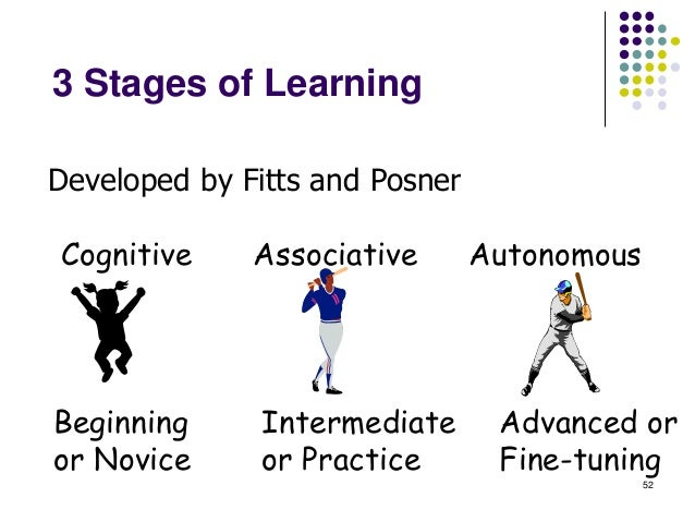 Cognitive Stage Learner Characteristics   Large # of Errors    Attention to every detail of activity    Unable to scree...