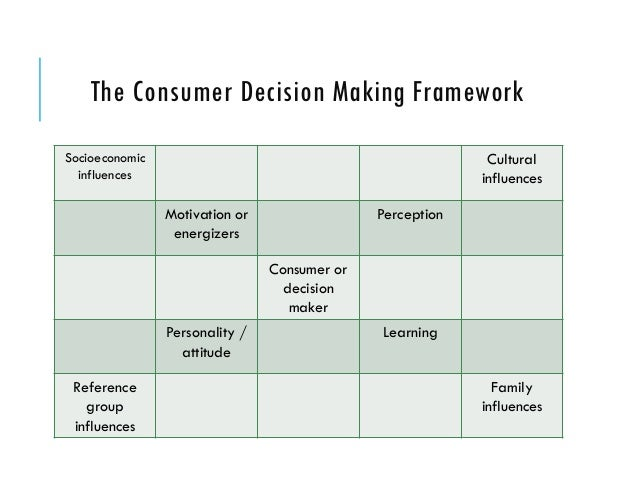 personal experience with decision making models Decision making: factors that  belief in personal relevance,  cognitive psychologists have developed many decision making models,.