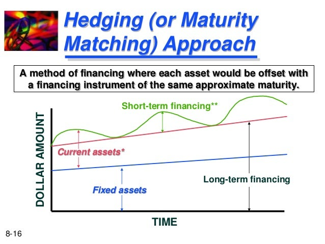 maturity matching approach The choice of maturity and additional covenants in debt contracts: a panel data approach  evidence that managers follow a maturity-matching rule, favour capital.