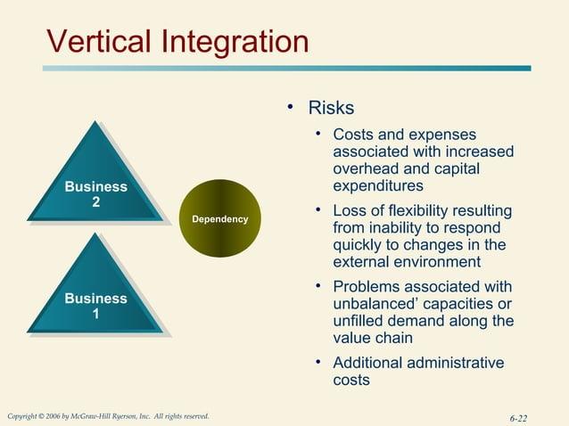 Vertical Integration                                                                         • Risks                      ...