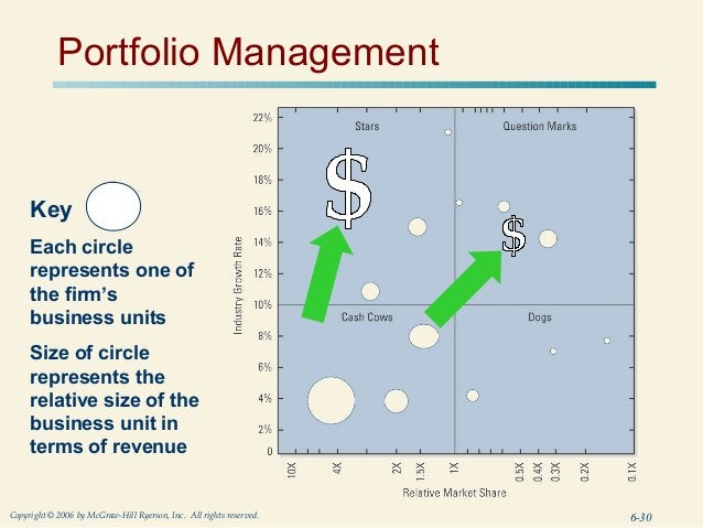Portfolio Management     Key     Each circle     represents one of     the firm's     business units     Size of circle   ...