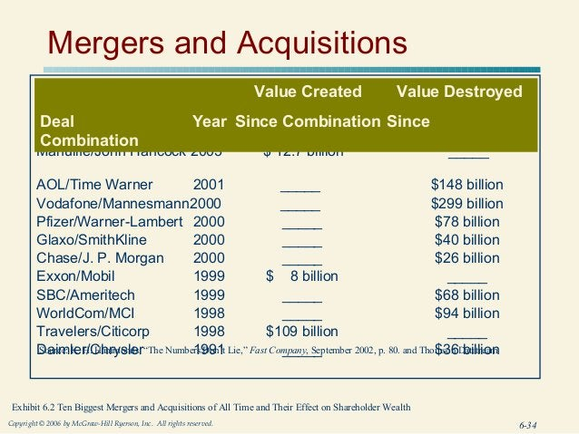 Mergers and Acquisitions                                                                     Value Created              Va...