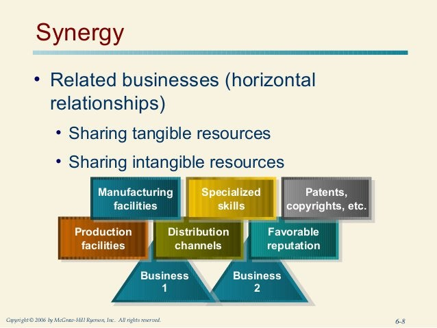 Synergy           • Related businesses (horizontal             relationships)                     • Sharing tangible resou...
