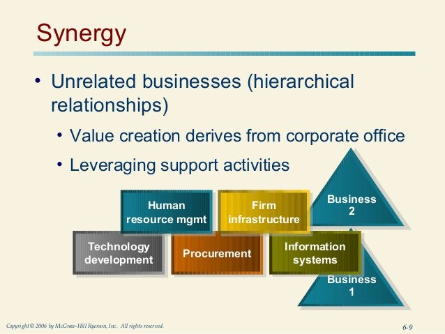 Synergy           • Unrelated businesses (hierarchical             relationships)                     • Value creation der...