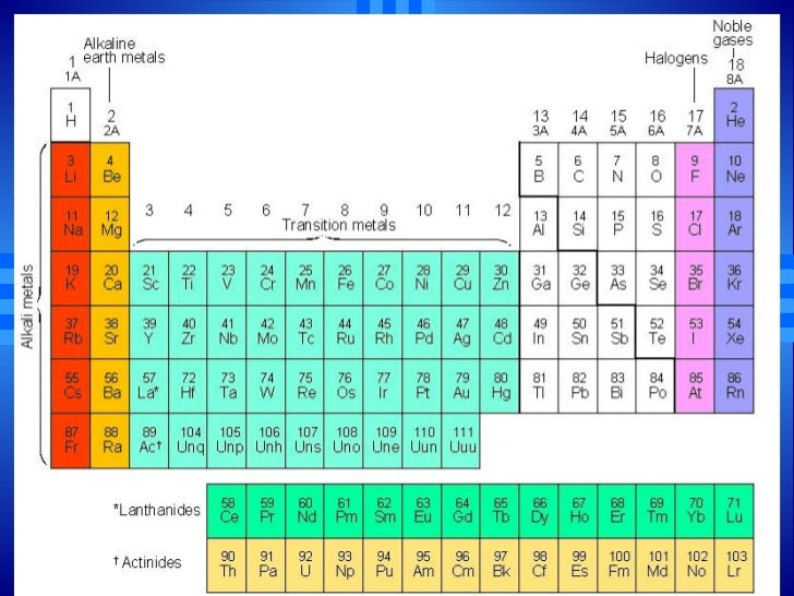 Chemistry chp 6 the periodic table revisited powerpoint 6 the periodic urtaz Choice Image