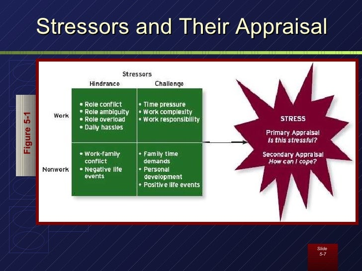 Hinderance stressors