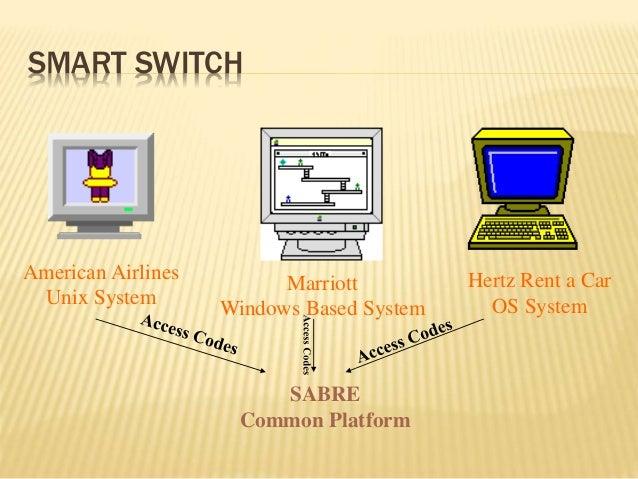 SMART SWITCH American Airlines Unix System Marriott Windows Based System Hertz Rent a Car OS System SABRE Common Platform