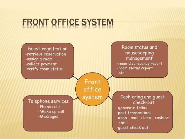 FRONT OFFICE SYSTEM Guest registration -retrieve reservation -assign a room -collect payment -verify room status Telephone...
