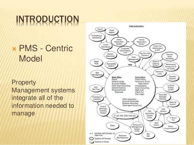 INTRODUCTION  PMS - Centric Model Property Management systems integrate all of the information needed to manage