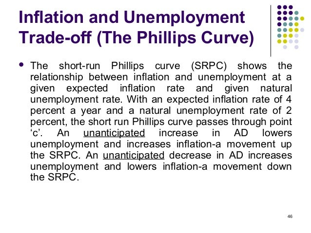 Chapter 7 - inflation ,unemployment and underemployment for BBA