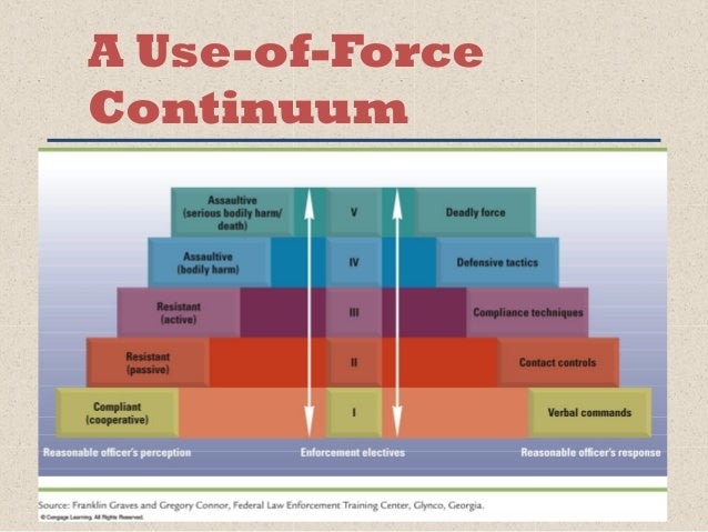 an argument against the use of force by the police Objective police use-of-force continues to be a  this was certainly the argument against  (1997) complaints against the police: a focus group study of.