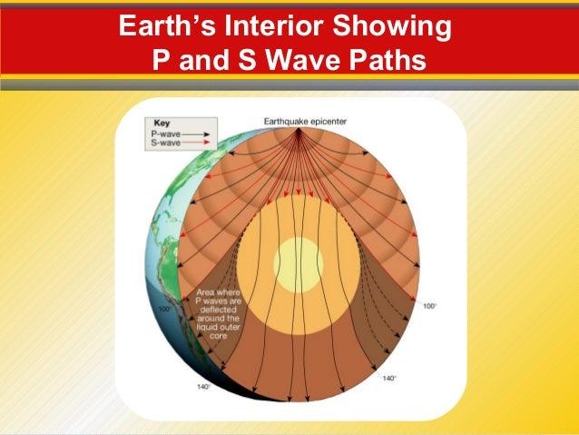 the earth interior