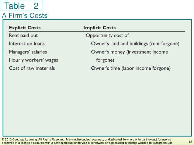 Table A Firm's Costs 13 © 2013 Cengage Learning. All Rights Reserved. May not be copied, scanned, or duplicated, in whole ...