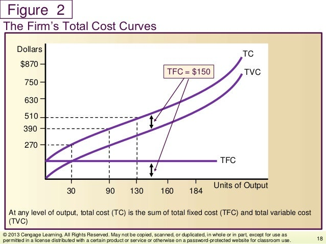 Figure At any level of output, total cost (TC) is the sum of total fixed cost (TFC) and total variable cost (TVC) The Firm...