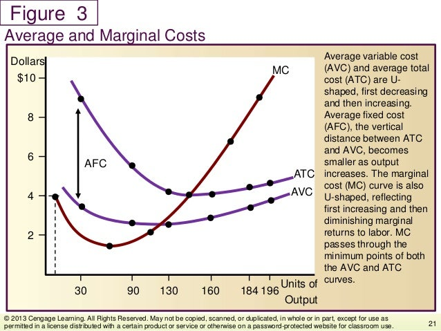 Figure Average variable cost (AVC) and average total cost (ATC) are U- shaped, first decreasing and then increasing. Avera...