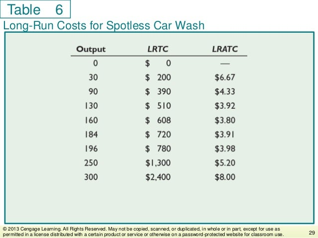 Table Long-Run Costs for Spotless Car Wash 29 © 2013 Cengage Learning. All Rights Reserved. May not be copied, scanned, or...