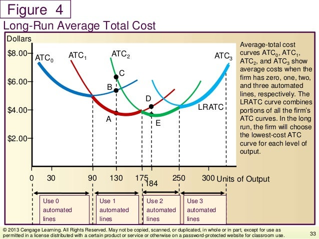 Figure Average-total cost curves ATC0, ATC1, ATC2, and ATC3 show average costs when the firm has zero, one, two, and three...