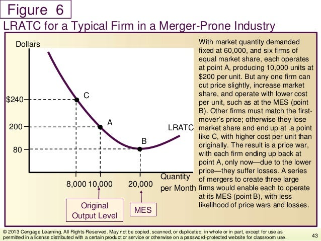 Figure With market quantity demanded fixed at 60,000, and six firms of equal market share, each operates at point A, produ...