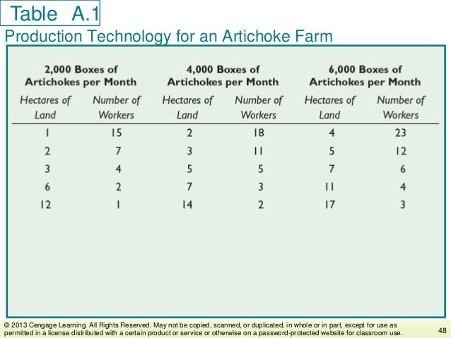 Table Production Technology for an Artichoke Farm 48 © 2013 Cengage Learning. All Rights Reserved. May not be copied, scan...