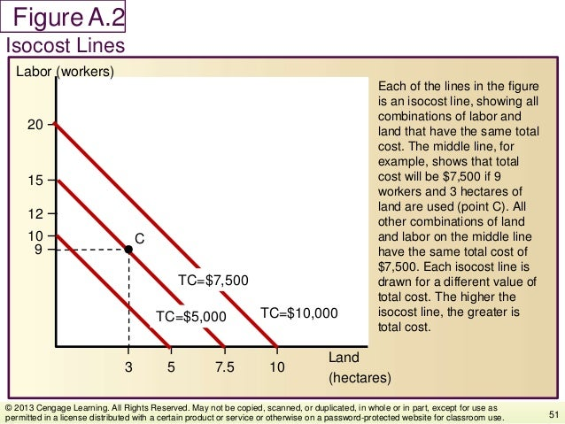Figure Each of the lines in the figure is an isocost line, showing all combinations of labor and land that have the same t...