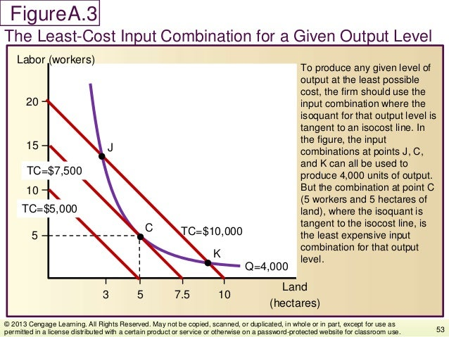 Figure To produce any given level of output at the least possible cost, the firm should use the input combination where th...