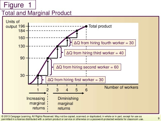 Figure Total and Marginal Product 9 © 2013 Cengage Learning. All Rights Reserved. May not be copied, scanned, or duplicate...