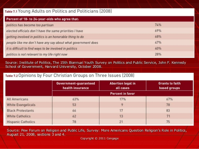 Copyright © 2011 CengageCopyright © 2011 Cengage Source: Institute of Politics, The 15th Biannual Youth Survey on Politics...