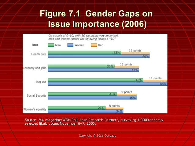Figure 7.1 Gender Gaps onFigure 7.1 Gender Gaps on Issue Importance (2006)Issue Importance (2006) Copyright © 2011 Cengage...