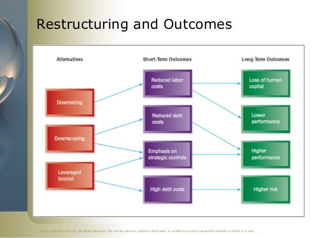 chapter 7 acquisition and restructuring strategies