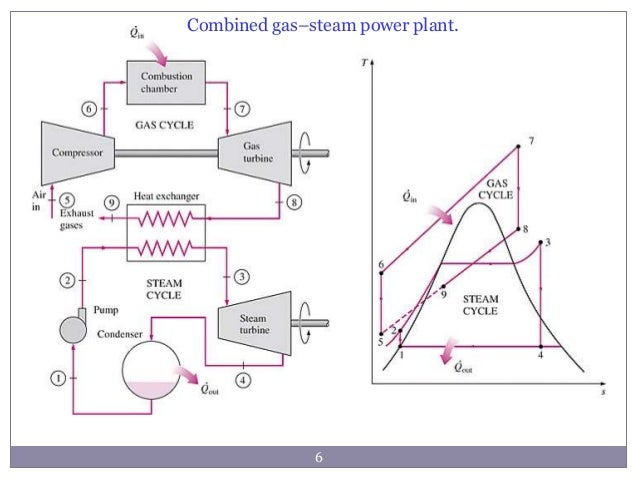 Efficiency Ratio Of Steam Cycle