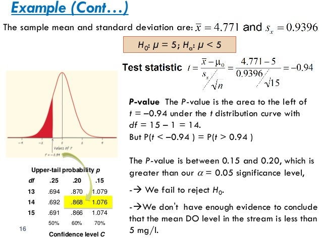 Chapter 7 Inference For Distributions The T