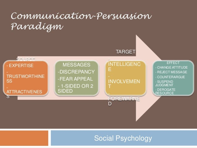 Persuasive Communication (Psychology of Persuasion)
