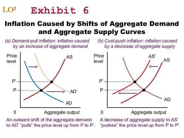 inflation and aggregate demand curve Q the aggregate demand curve, ad  the ad-as model 5 the aggregate demand curve nthe aggregate demand  q changes in expectations of inflation.