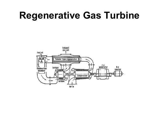Regenerative Gas Turbine