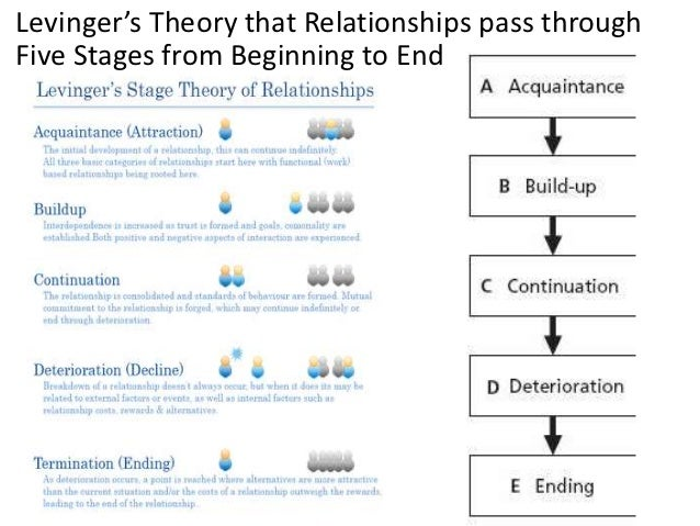 "dating relationship progression What are the three stages of relationship and why are they important in a previous post i wrote about ""the psychology of why we choose our partners"" (click here to read it) and the ""imago"", the idealized blueprint for relationship that we carry in our unconscious mind."