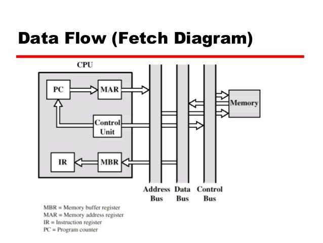 Chapter 7 cpu struktur dan fungsi data flow fetch diagram 22 ccuart Image collections