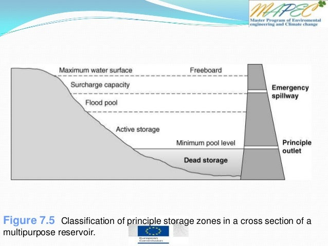 An Analysis of the Principles of the Hydroelectric Power