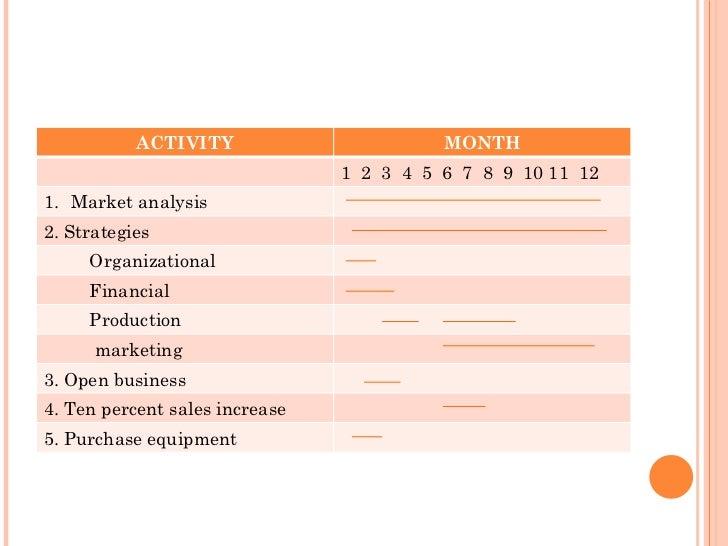 ACTIVITY MONTH 1  2  3  4  5  6  7  8  9  10 11  12 <ul><li>Market analysis </li></ul>2. Strategies Organizational Financi...