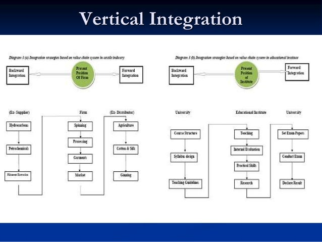 Tapper integration  Tapper Integration strategies require firms to make a part of their own requirements from other firms...