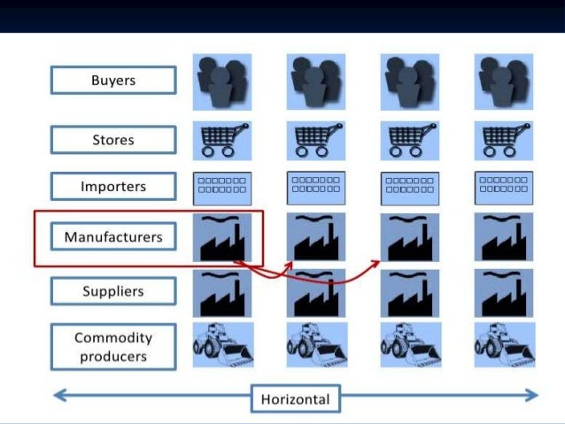 Types of Diversification (i) Related (Concentric) Diversification (ii) Unrelated (Conglomerate) Diversification