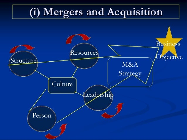 Types of Joint Ventures (a) Between 2 Indian org. in one industry (b) Between 2 Indian org. across different industries. (...